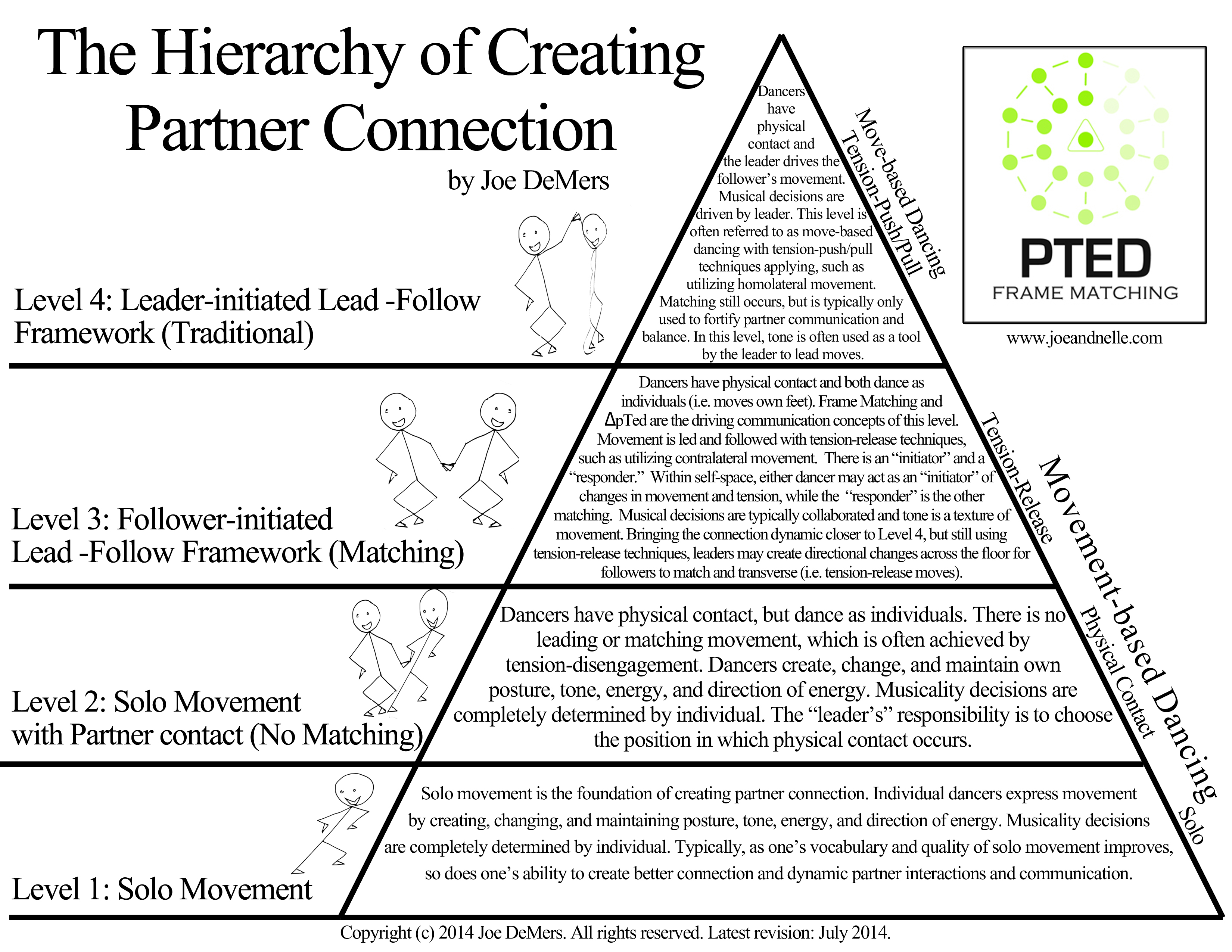 Hierarchy of Creating Partner Connection - Frame matching and ∆pTed
